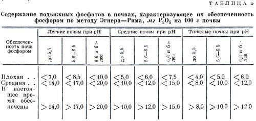 содержание калия в березе Дмитрове