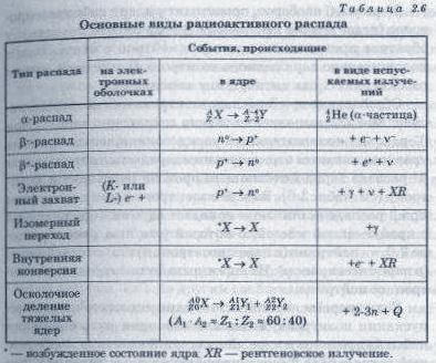 β- -распад характерен для ядер