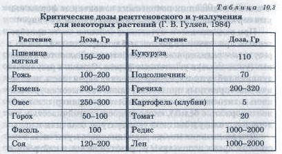 Методы радиационной селекции